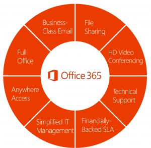 Rattink.net Managed Office 365
