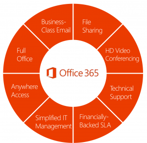 Rattink.net Managed Office 365